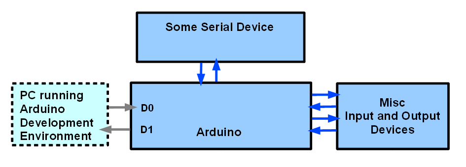 Serial comms between devices- block diagram