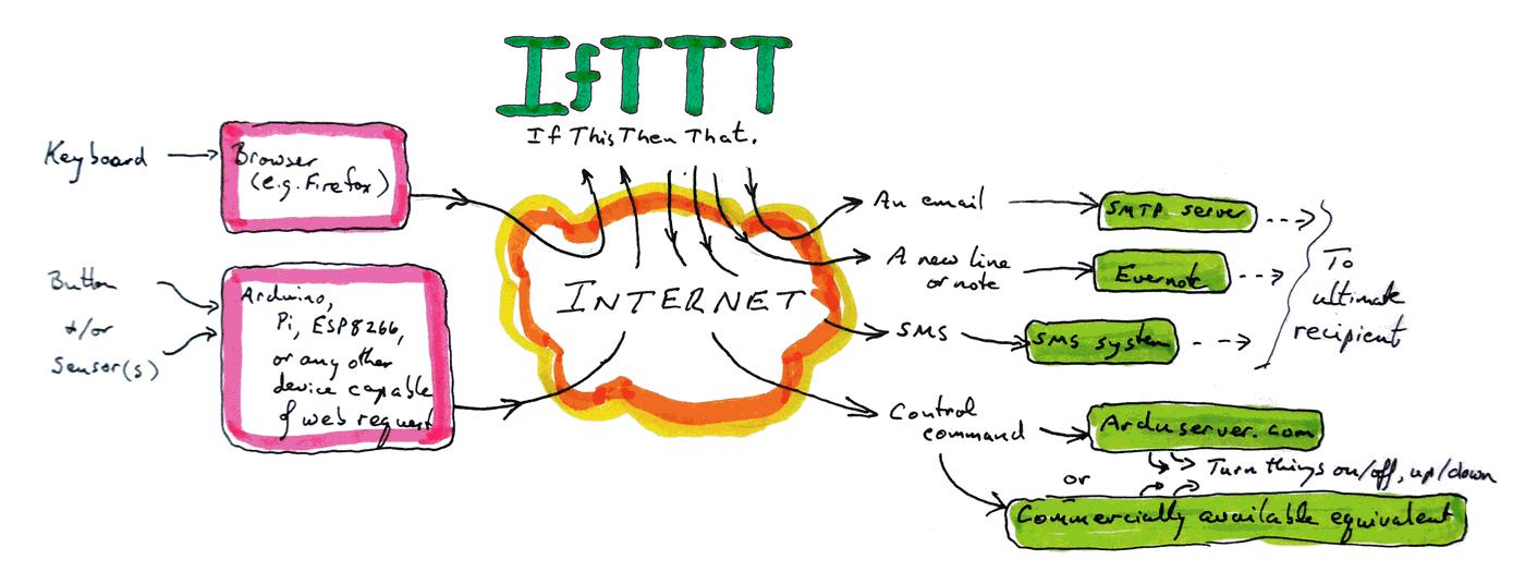 IfTTT- a brilliant service- art4ifttt htm