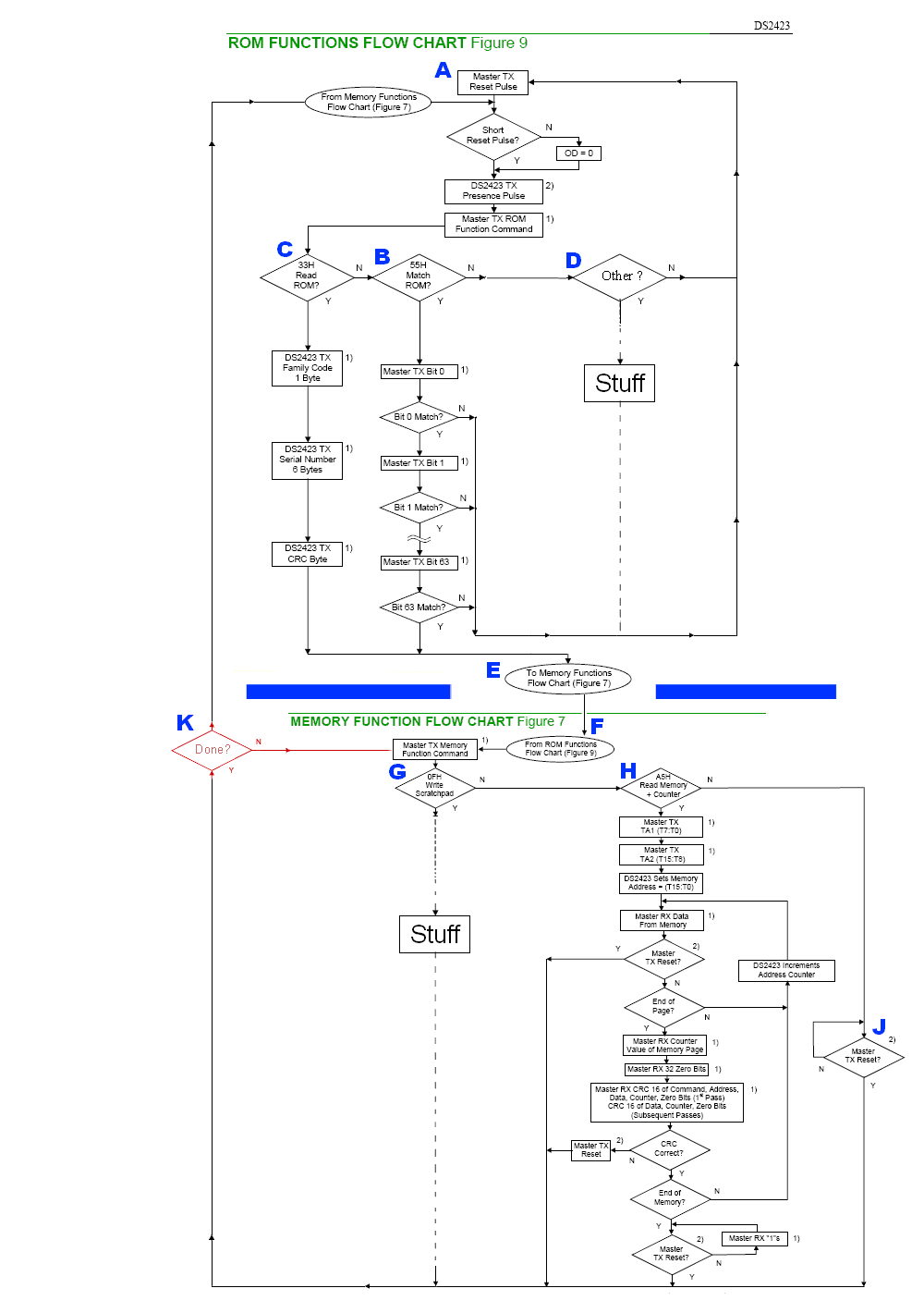 Diagram of 1-Wire or MicroLan operations